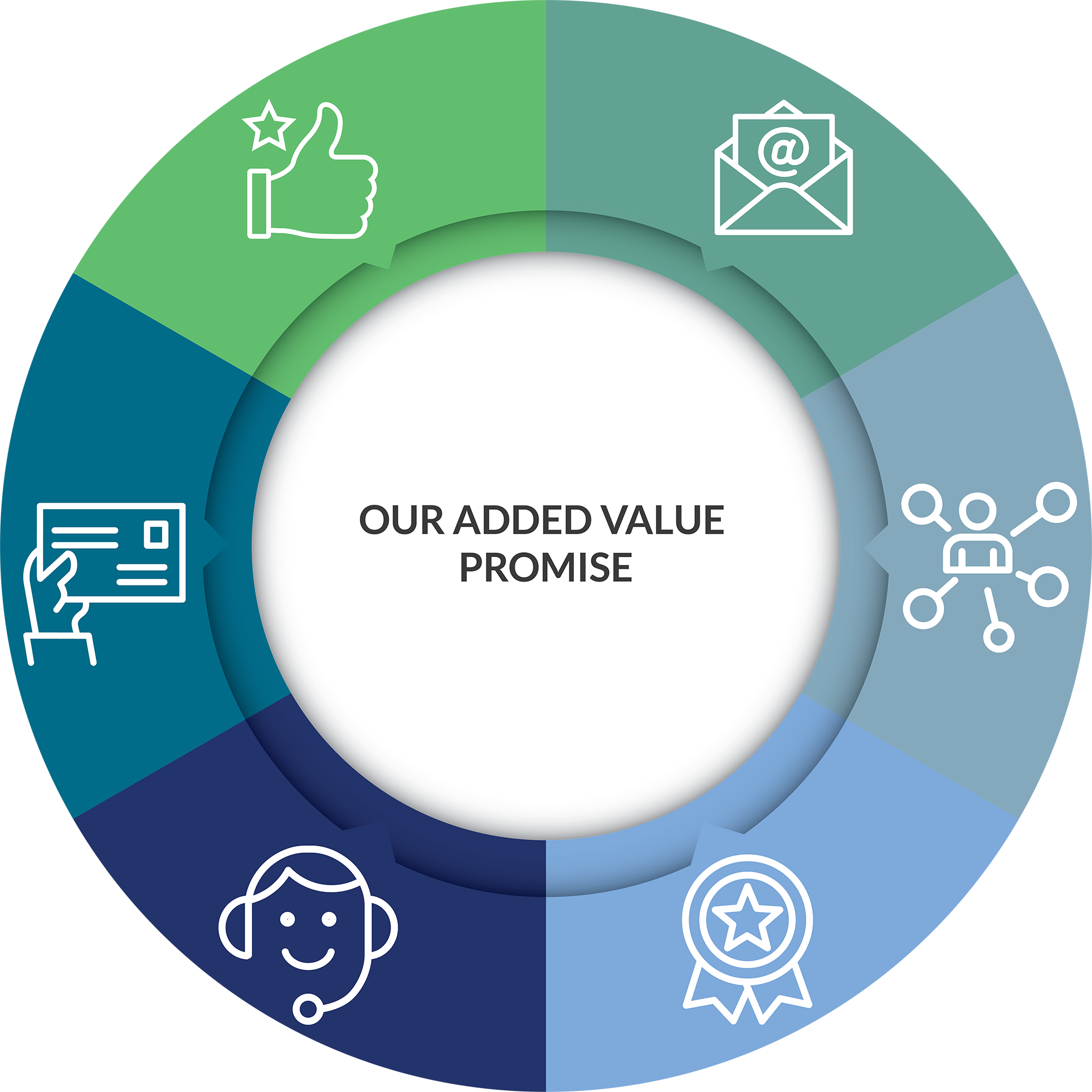 added-value-1